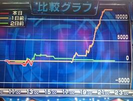 ファインプレーグラフ