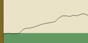 トキオプレミアム スランプグラフ